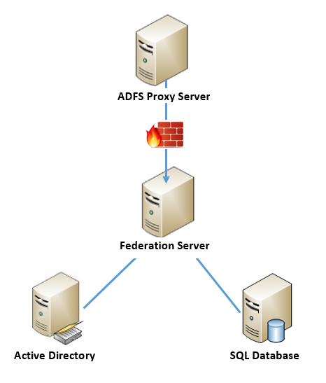 find adfs server on network